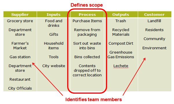 SIPOC example community recycling project