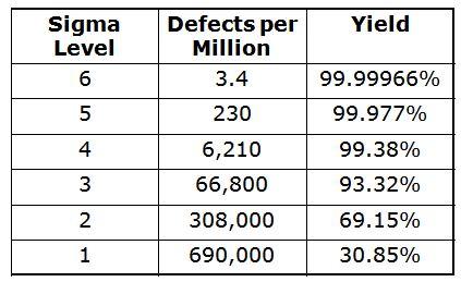 Six_Sigma_Level_Yield_Table